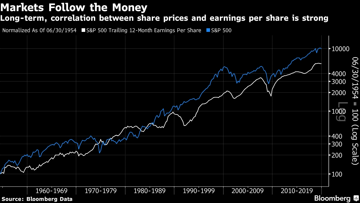 S&p 500 Earnings Fundamentals Paint A Gloomy Picture (Video
