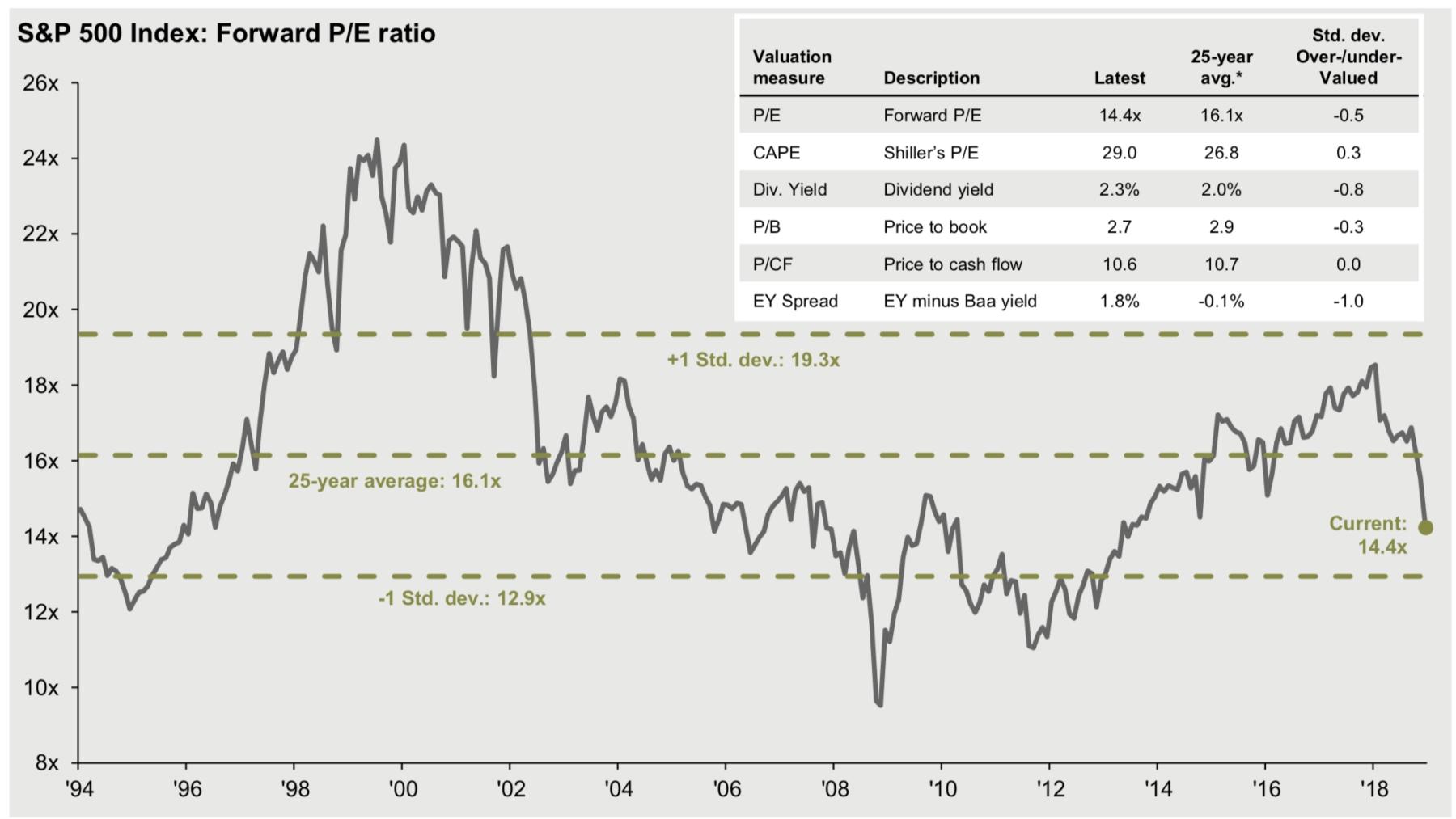 S&p 500 Index: Forward P/e Ratio - The Big Picture