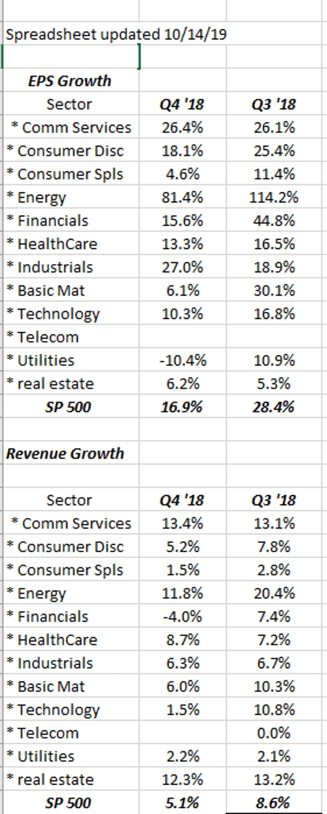 S&p 500 Weekly Earnings Update: Might Be Quiet On Earnings
