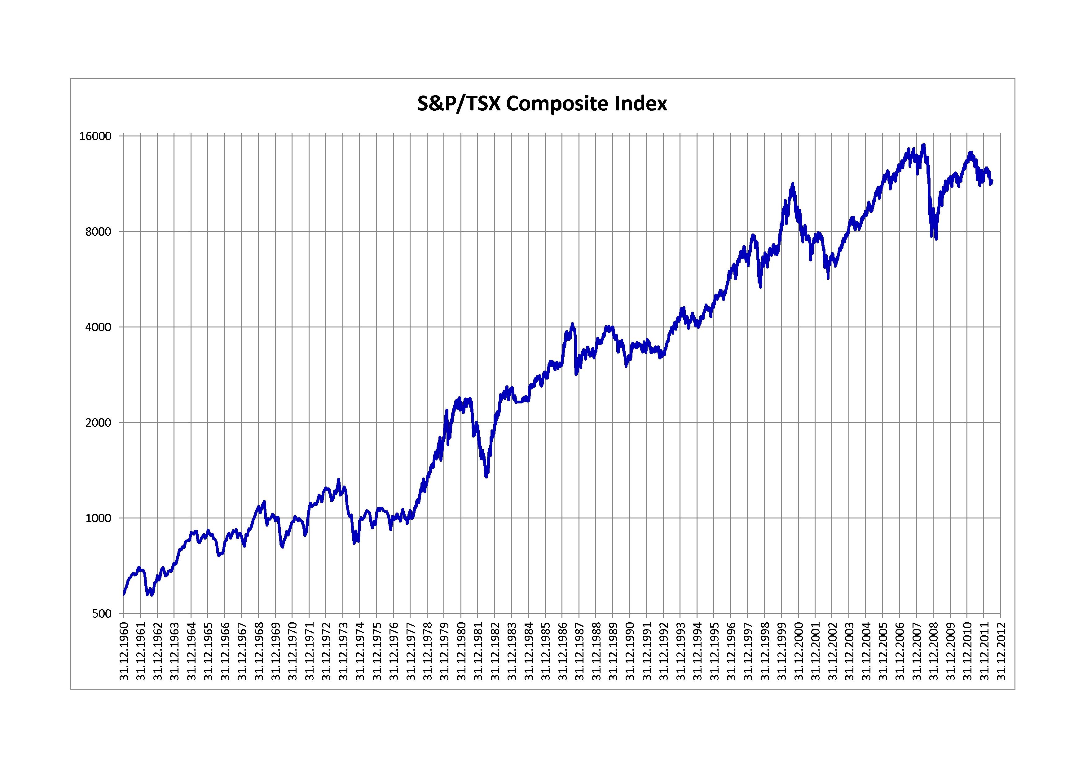 S&p/tsx Composite Index - Wikipedia