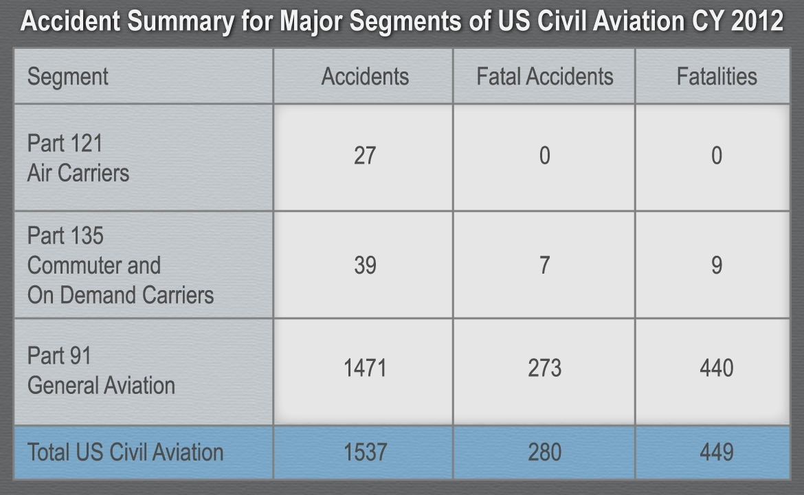 Summary Of Us Civil Aviation Accidents For Calendar Year 2012