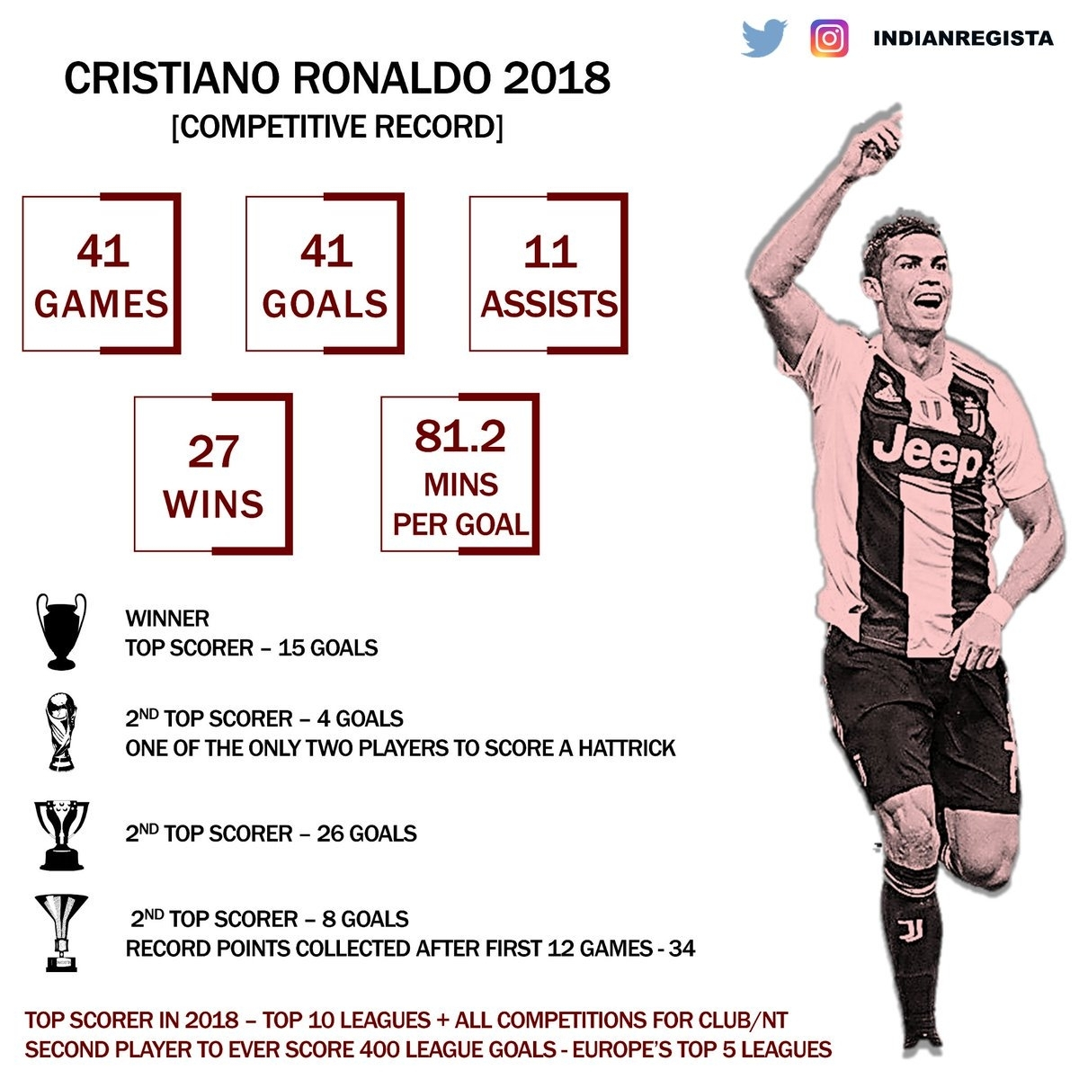 "Teamcronaldo On Twitter: ""another Record Breaking Calendar"