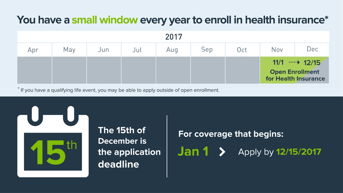 The 2018 Obamacare Open Enrollment Period: What You Need To