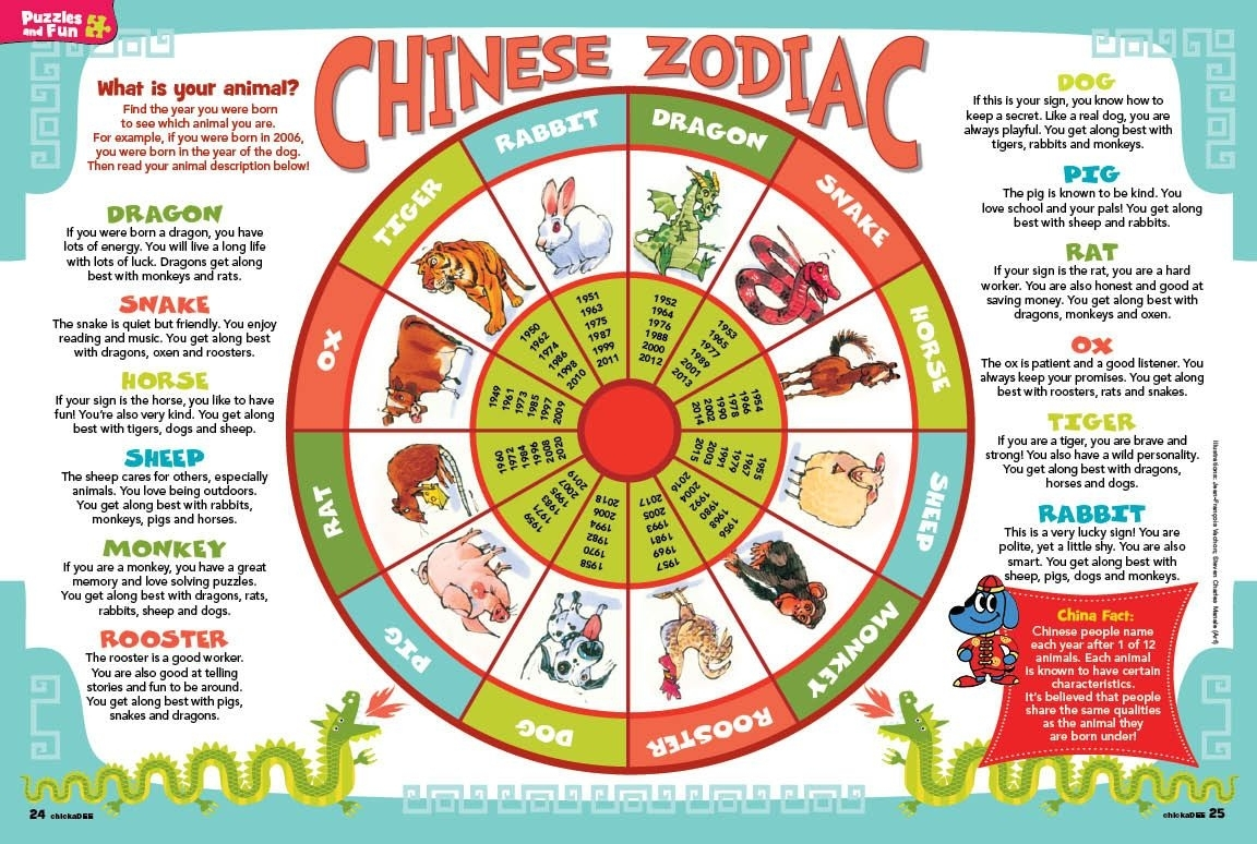 The Chinese Zodiac Animals Are Representative Of The People