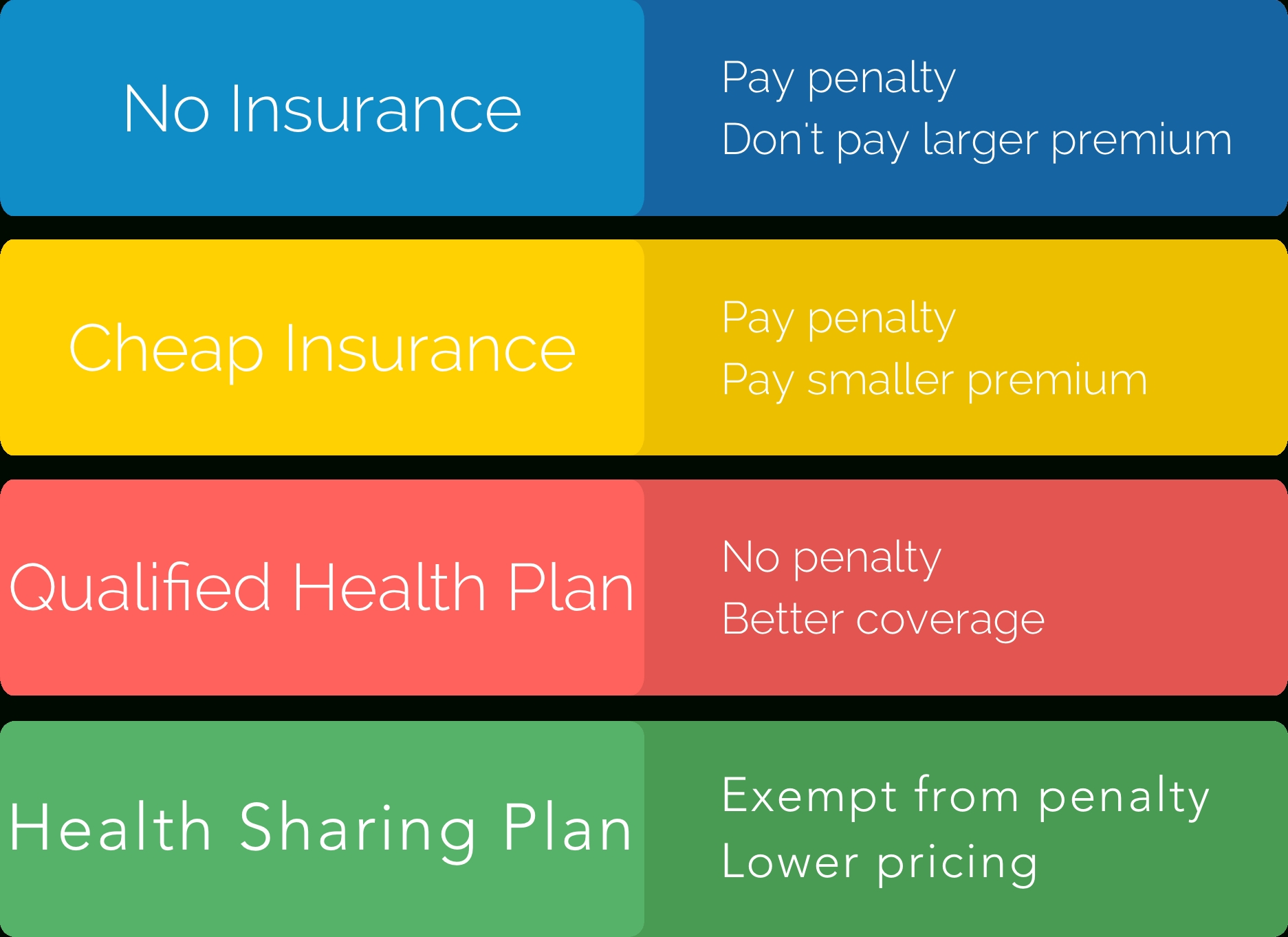 The Health Insurance Penalty: Ends In 2019