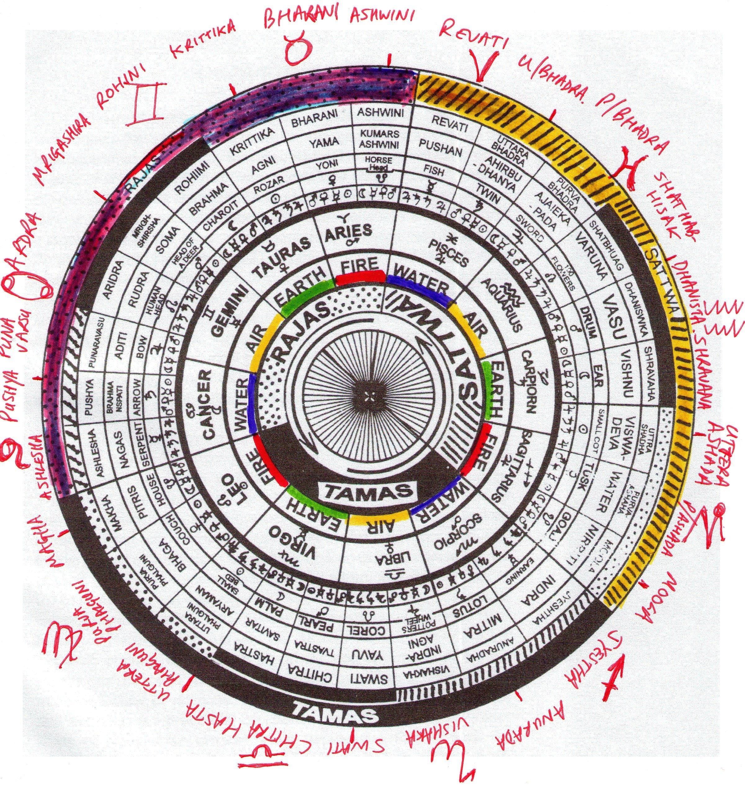 The Lunar Mansions, Or Nakshatras Of Vedic Astrology | Vedic