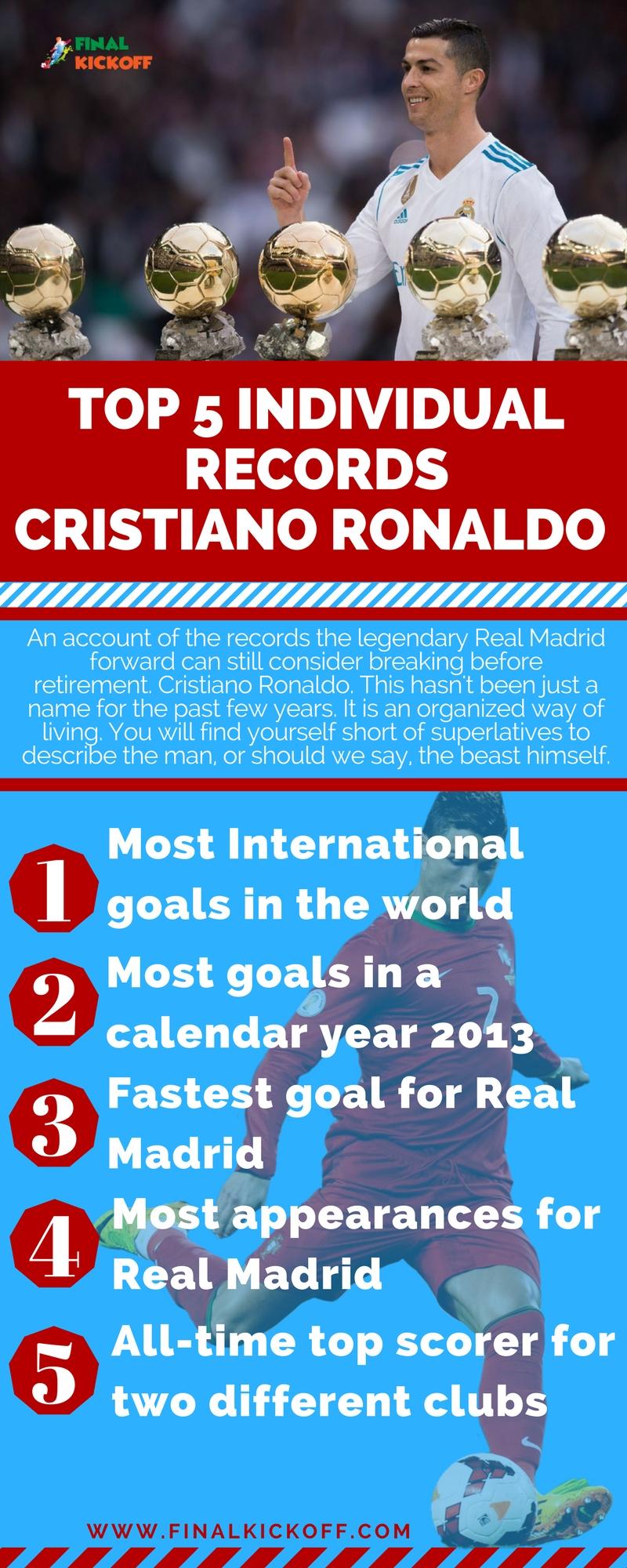 Top 5 Individual Records Cristiano Ronaldo Is Yet To Break