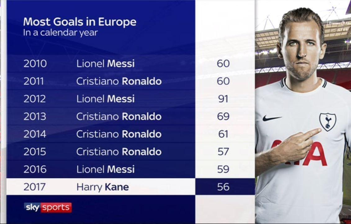 Tottenham 5 Southampton 2 Match Highlights: Harry Kane
