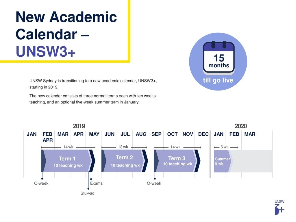 Unsw 3+ Academic Calendar - Ppt Download