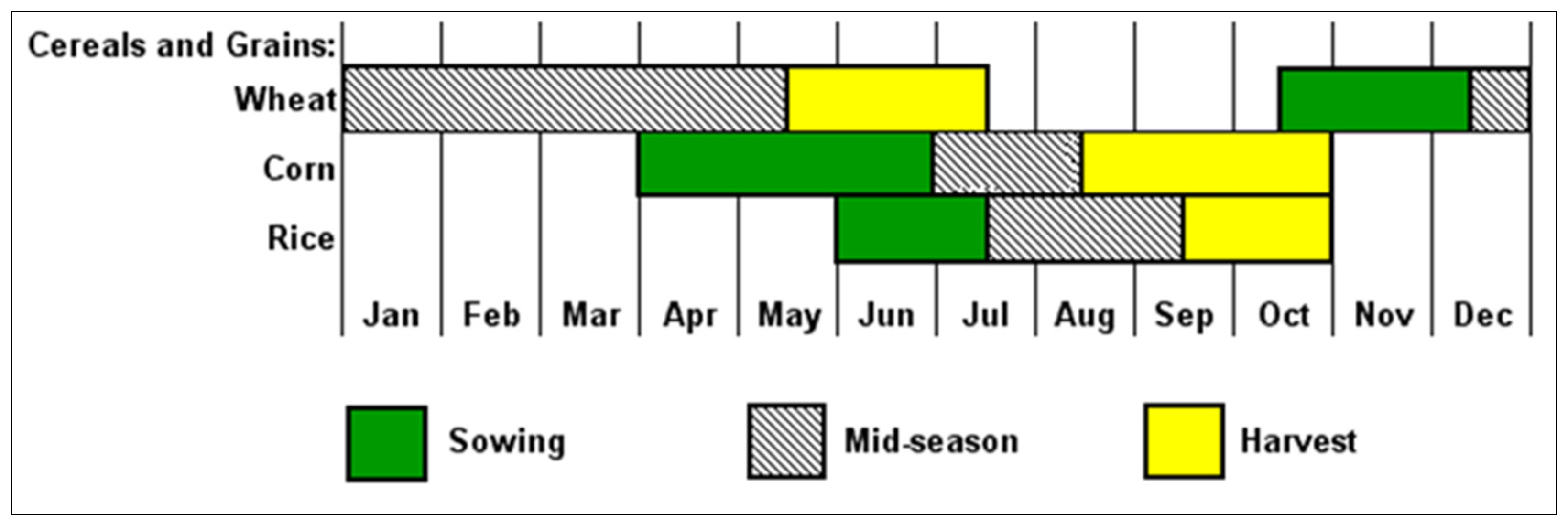 Water | Free Full-Text | Seasonal Drought Pattern Changes