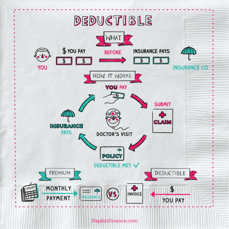 What Is An Insurance Deductible? - Napkin Finance Has The