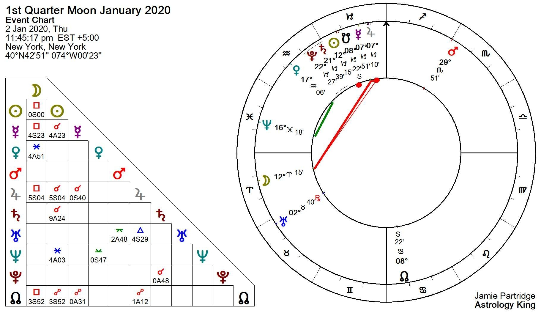 2020 Moon Phases Calendar – Astrology King
