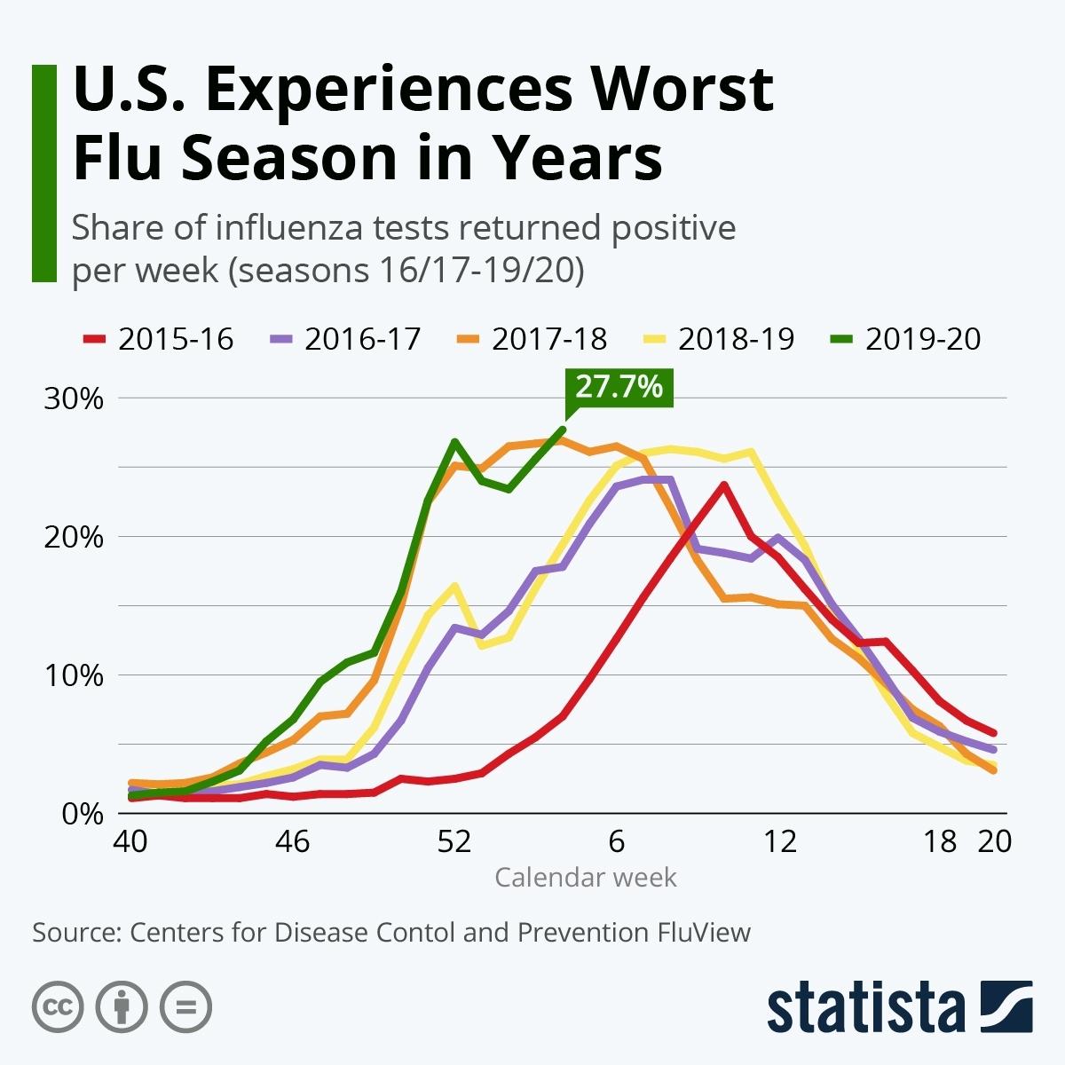 Chart: U.s. Experiences Worst Flu Season In Years | Statista