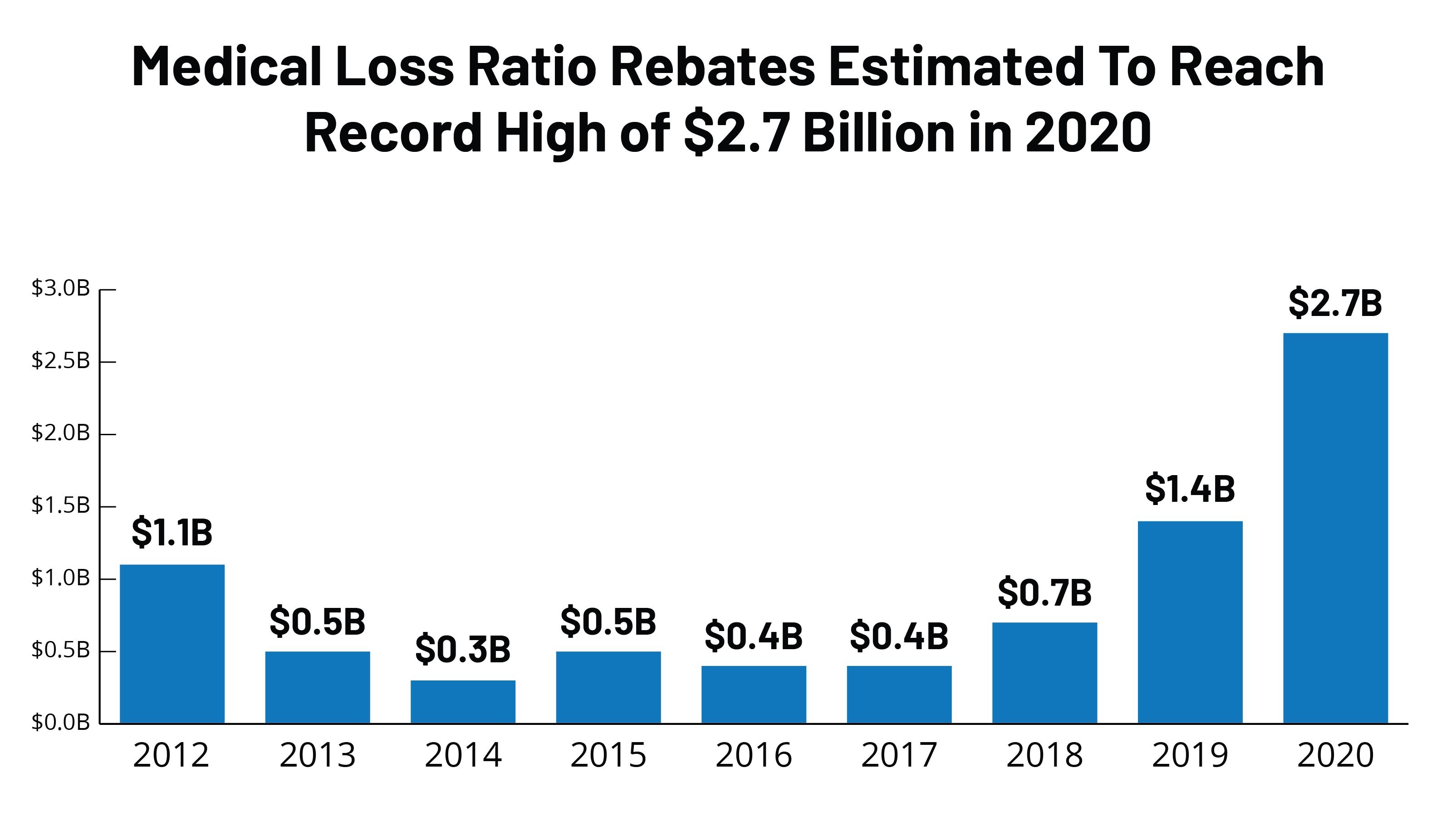 Data Note: 2020 Medical Loss Ratio Rebates | Kff