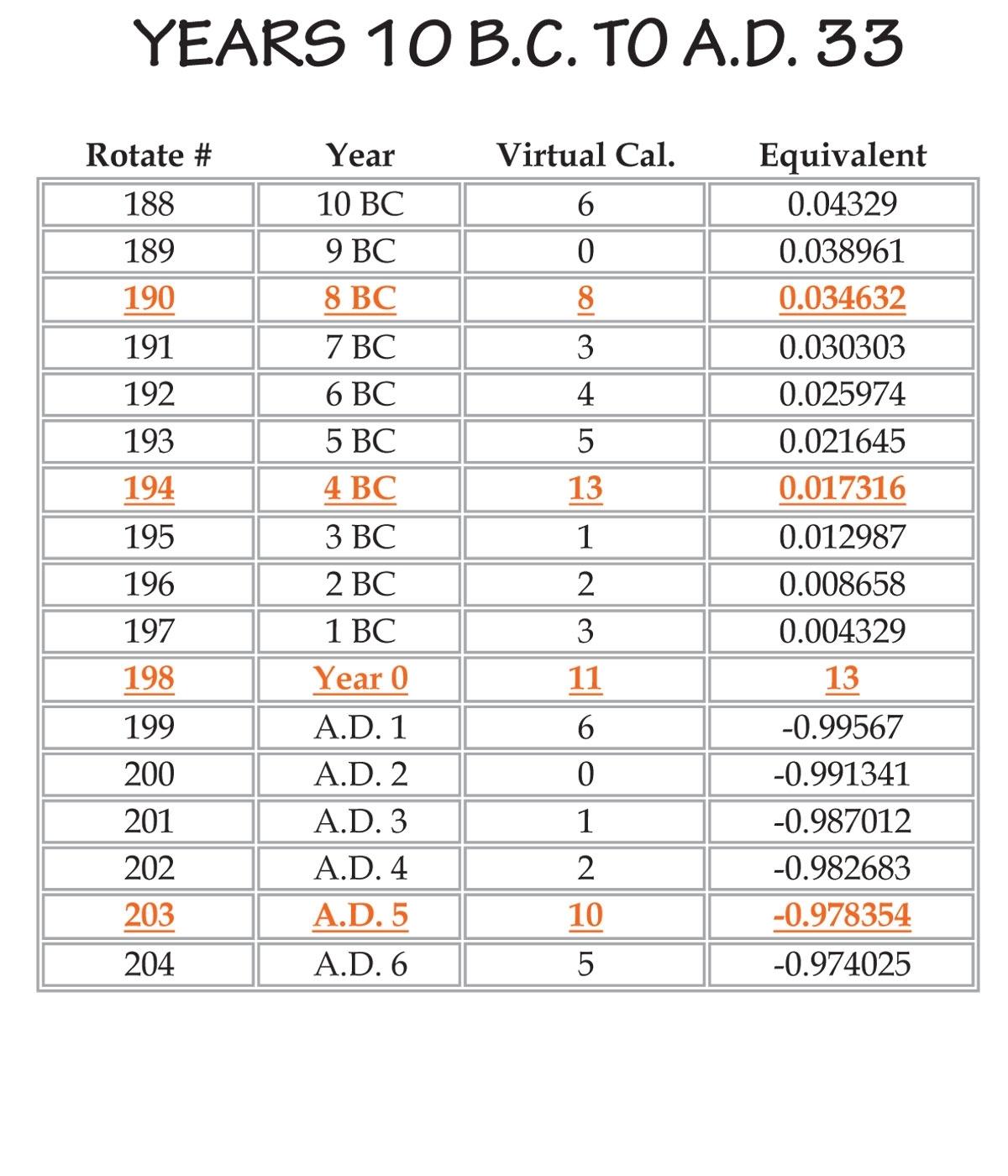 Decimal Equivalents - Enoch Solar Calendar