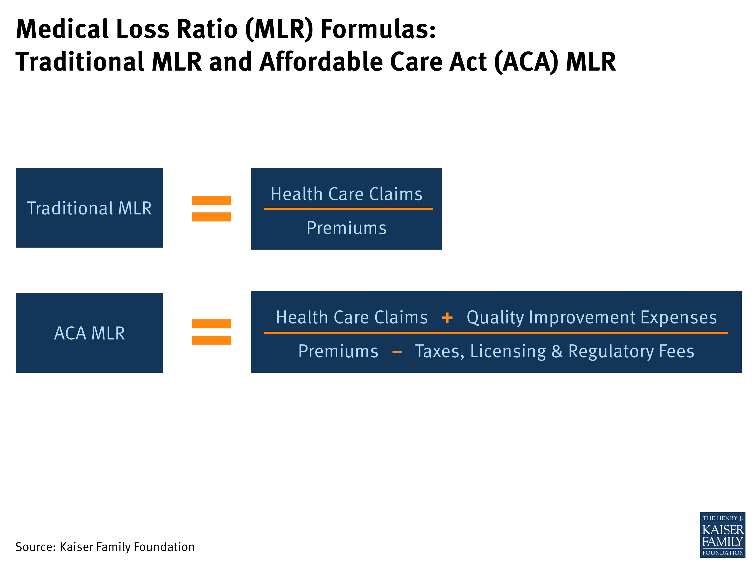 Explaining Health Care Reform: Medical Loss Ratio (Mlr) | Kff