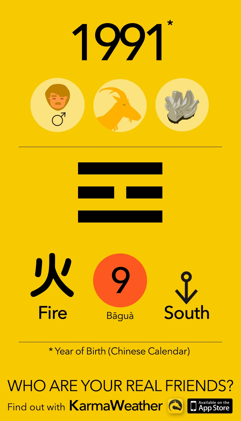 Feng Shui Bagua Basics If You're A Man Born In 1991 (Chinese