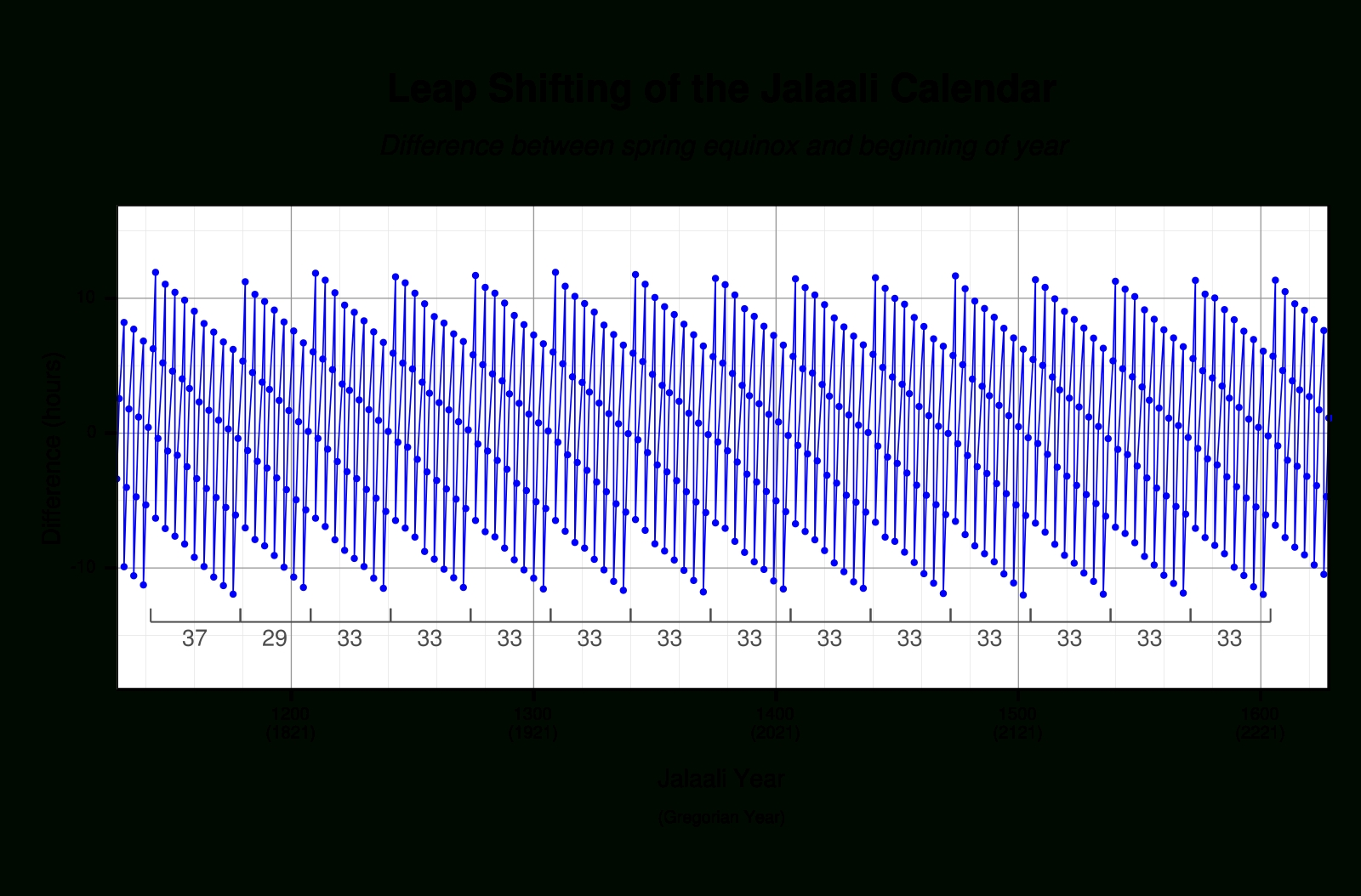 Leap Year - Wikiwand