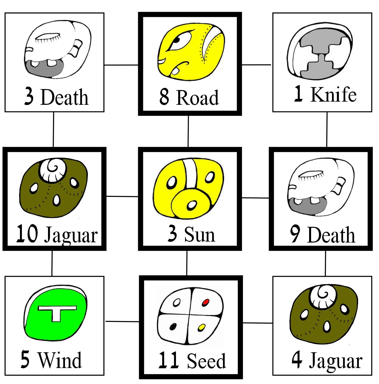 Mayan Zodiac | Mayan Astrology