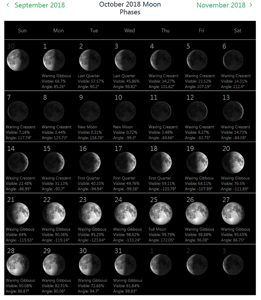 Moon Calendar October 2018 – Full & New Moon | Moon Phase