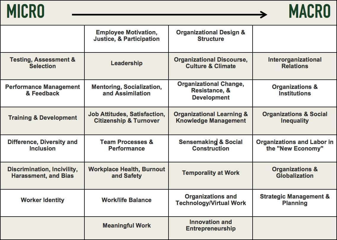 Organizational Science | Organizational Science | Unc Charlotte