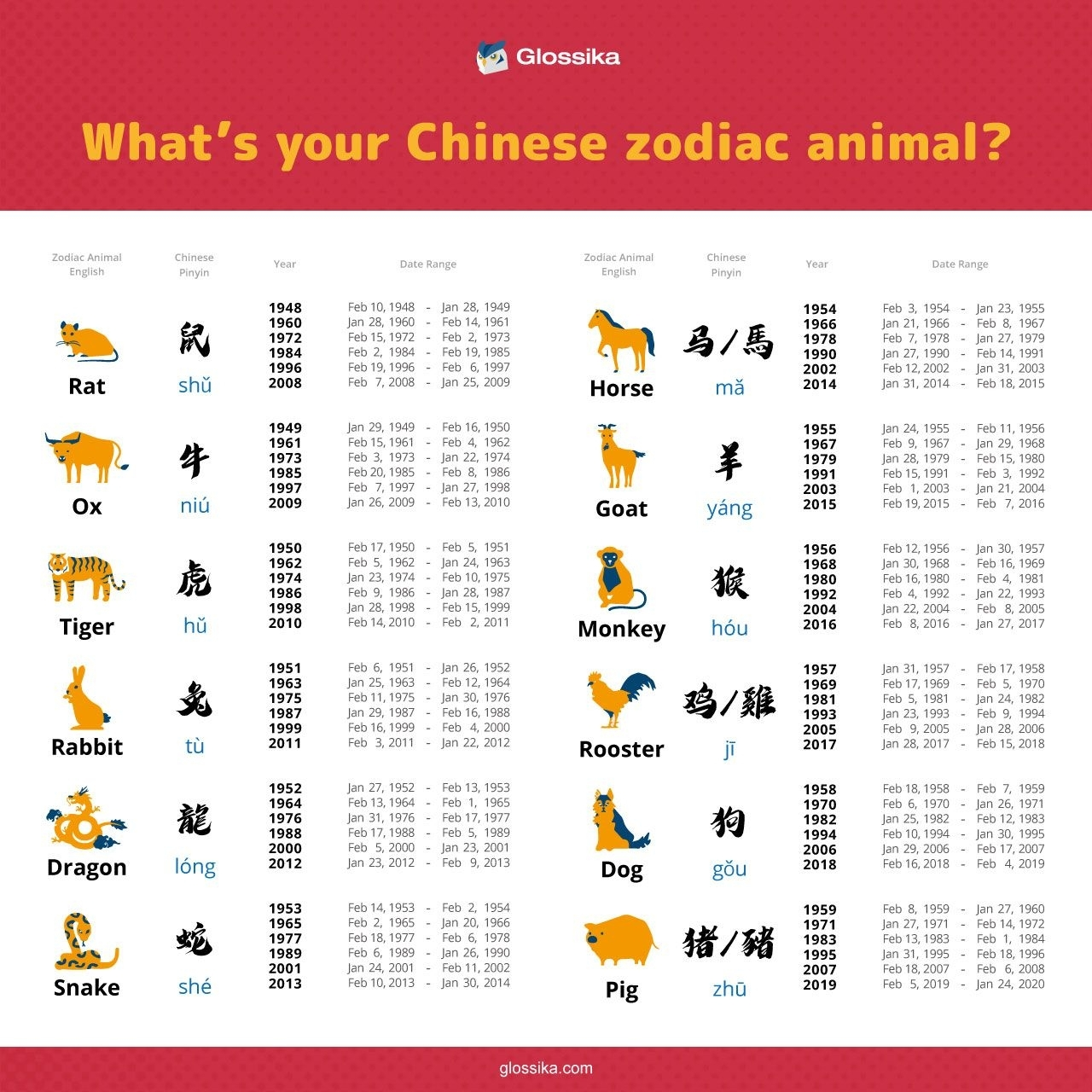 What's Your Chinese Zodiac Animal? | The Glossika Blog