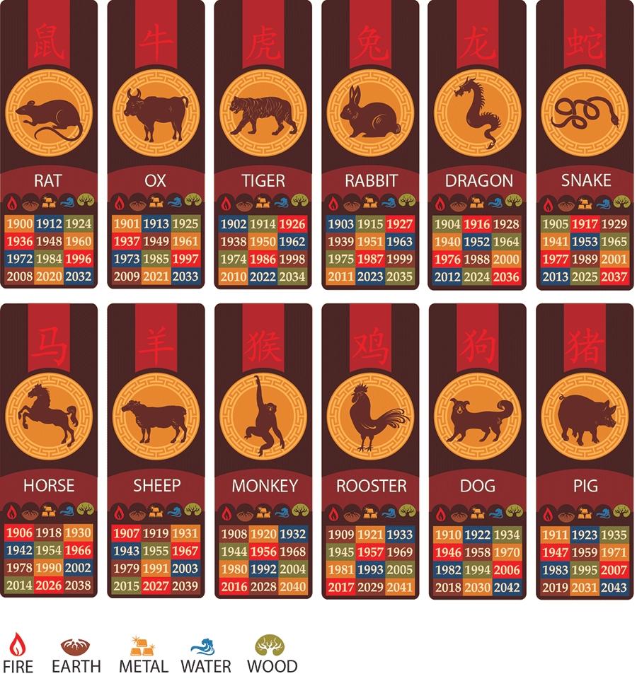 Zodiac Calendar - Bendigo Joss House Temple