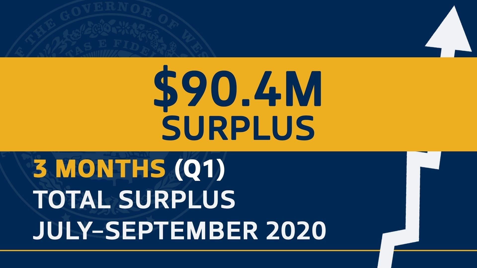 $10 Million Revenue Surplus For September Caps Record