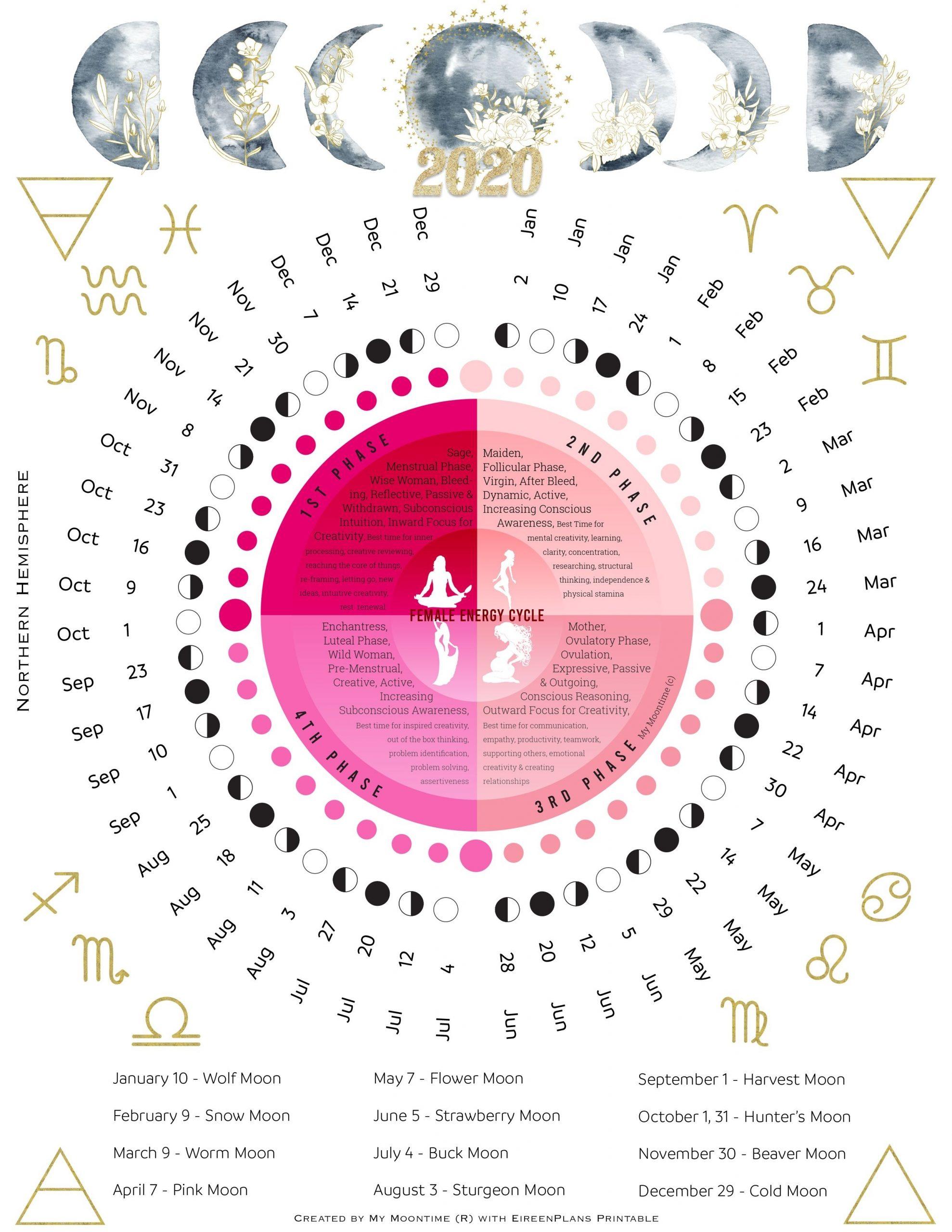 2020 Moon Calendar In 2020 | Moon Calendar, Menstrual