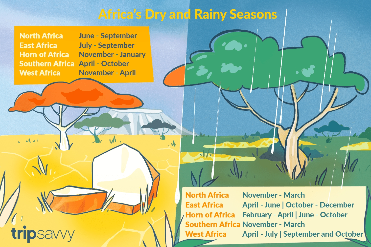 A Brief Overview Of Africa'S Dry And Rainy Seasons