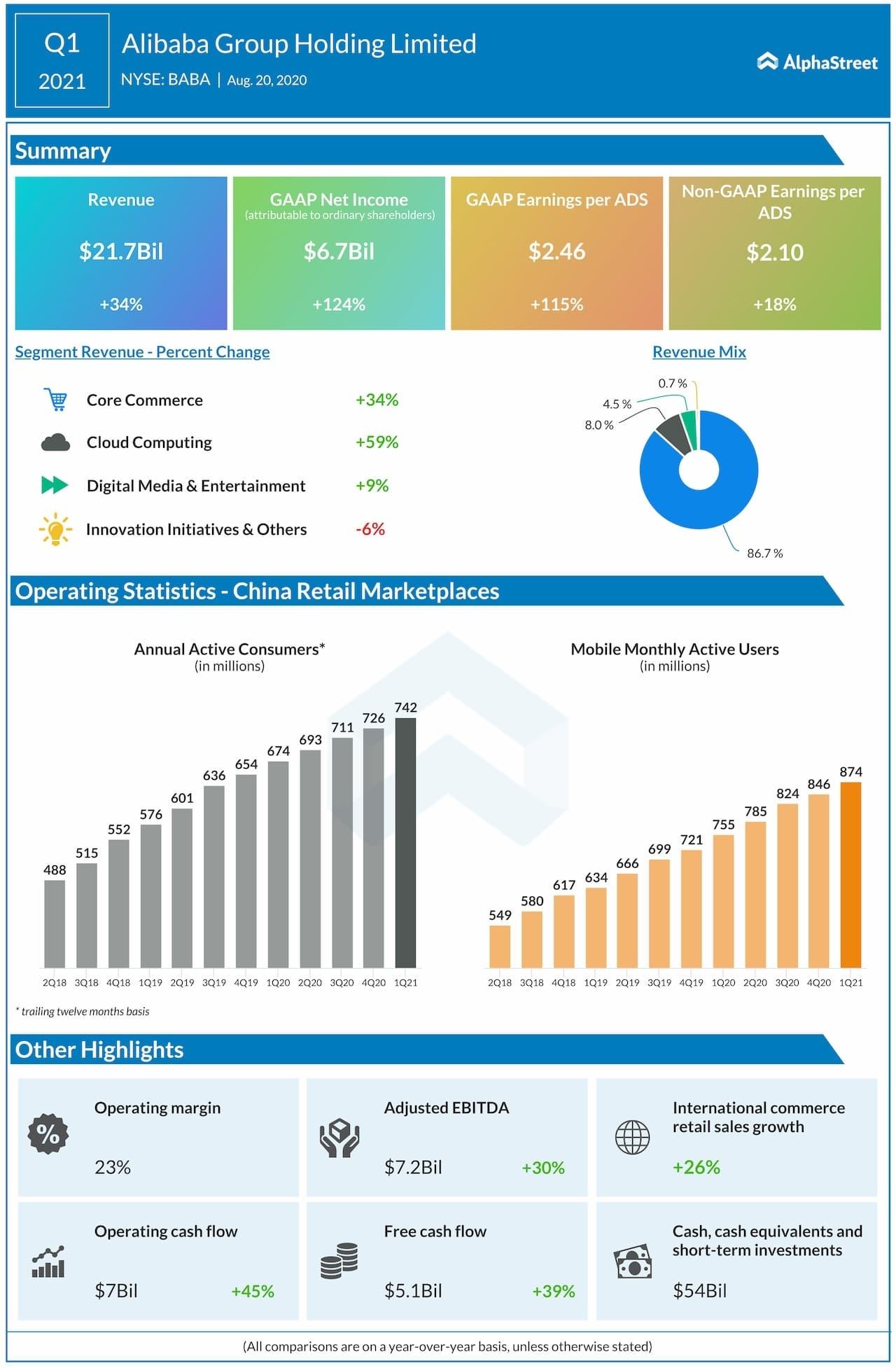 Baba Earnings: Key Highlights From Alibaba Q1 2021 Financial