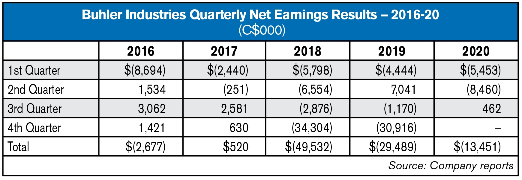 Buhler Reports 3Q20 Revenue Up 19.5%; U.s. Sales Up 37