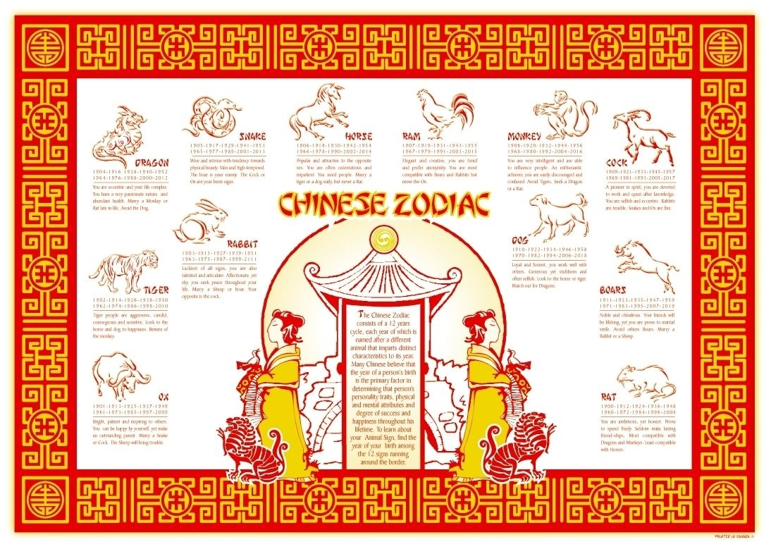 Chinese Zodiac Calendar Placemat In 2020 | Calendar