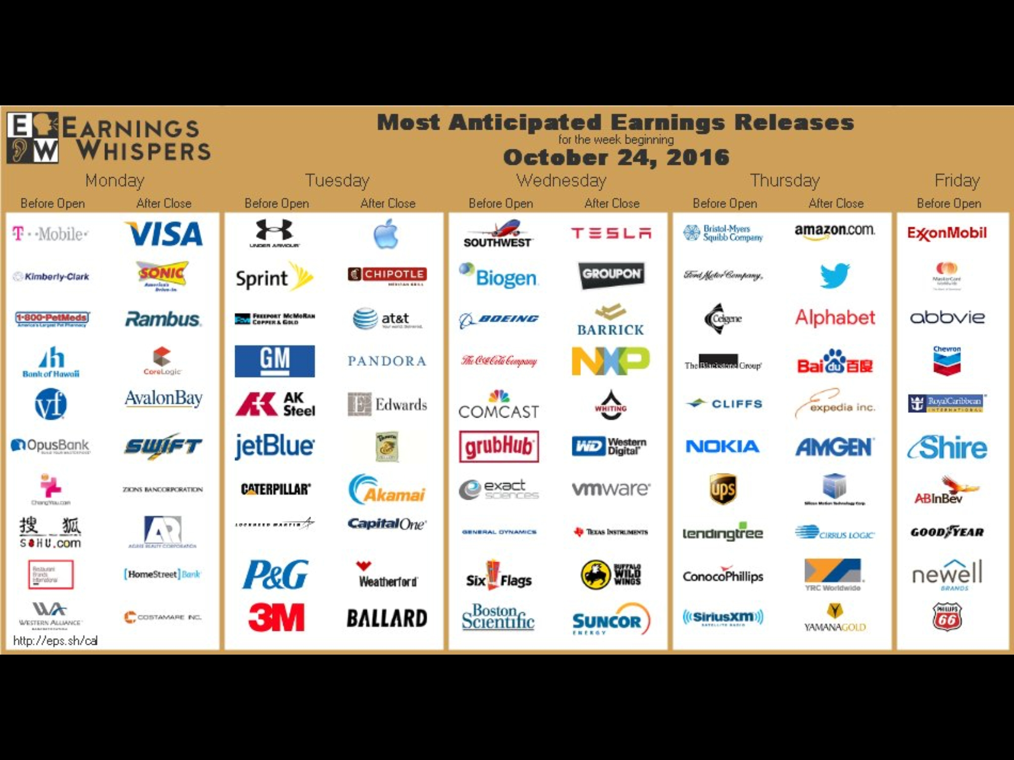 Cnbc Morning Report & Earnings Calendar 10/28/16 - Simply