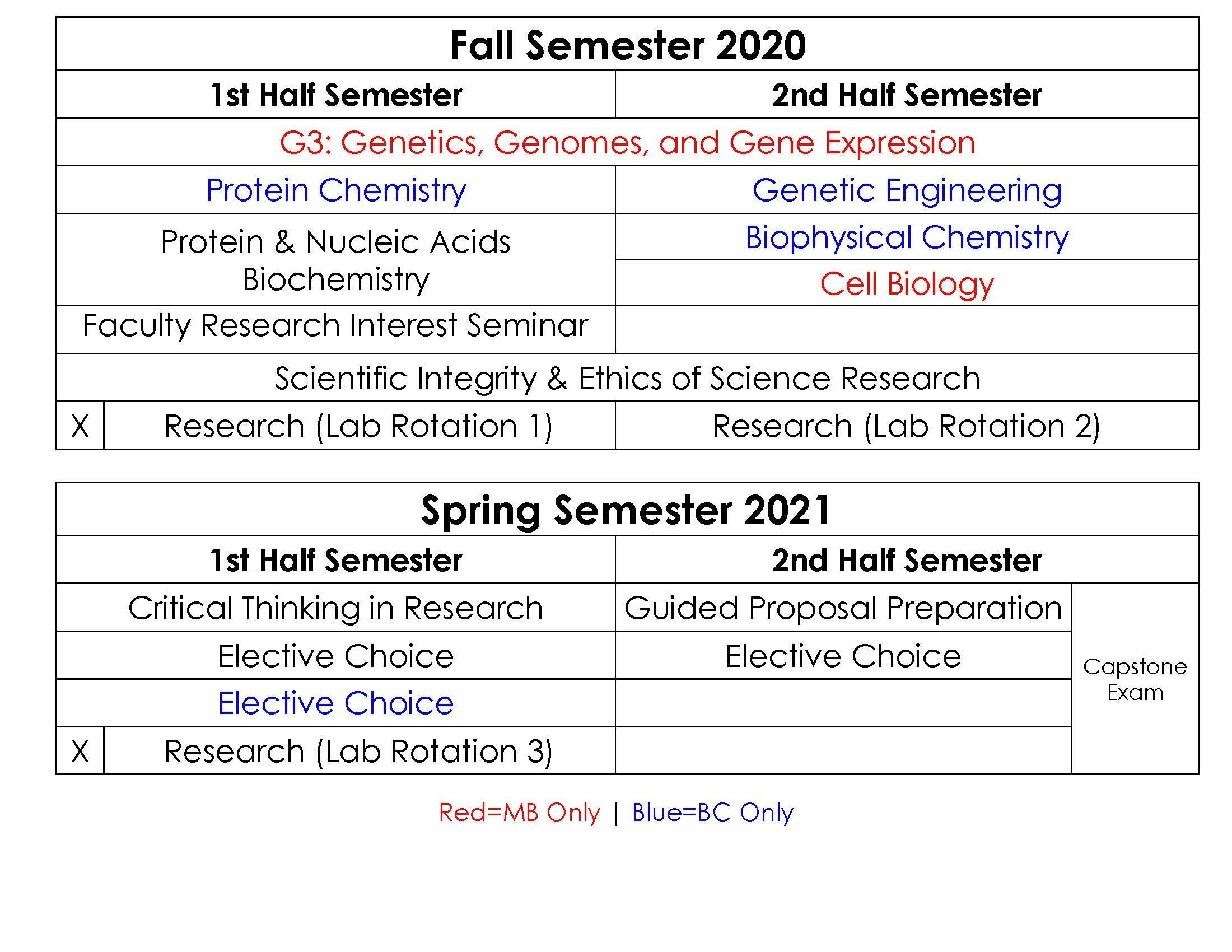 Curriculum - Bioscience - The University Of Utah