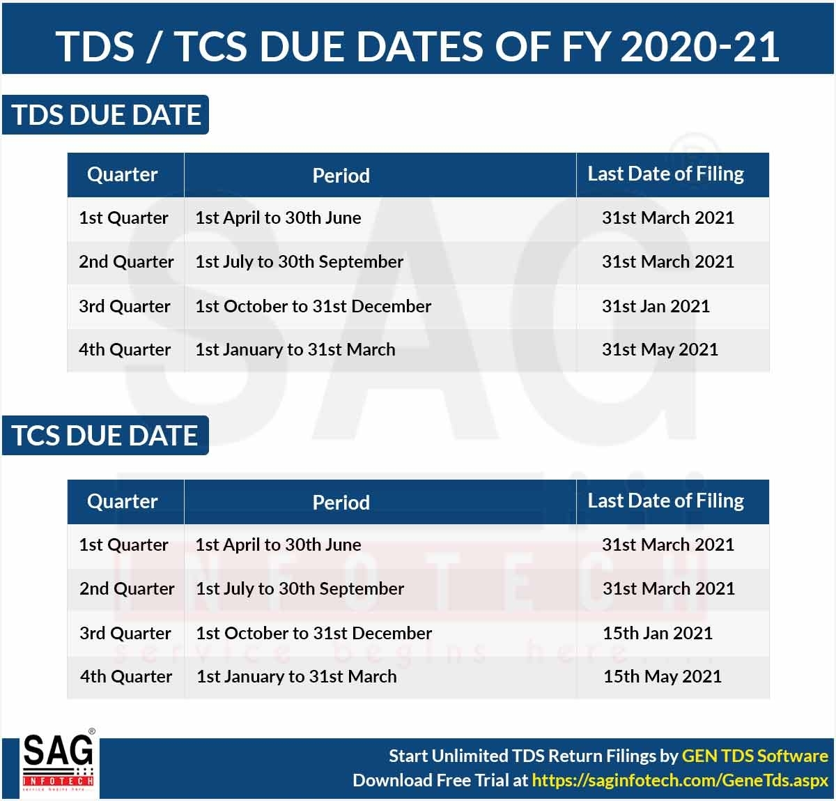 Due Dates For E-Filing Of Tds/Tcs Return Ay 2020-21 (Fy 2019