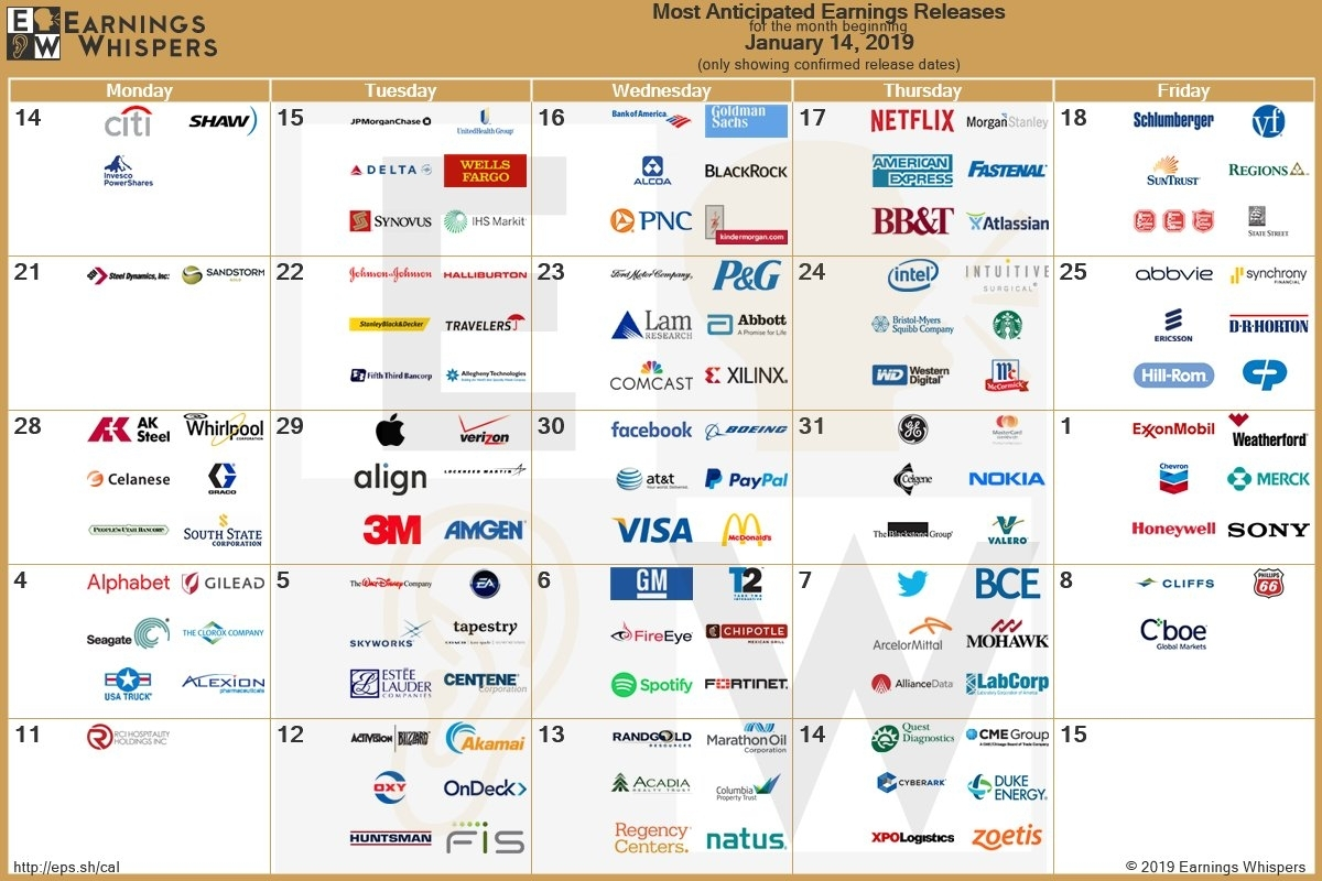 Earnings Season Begins! Here Are The Most Anticipated