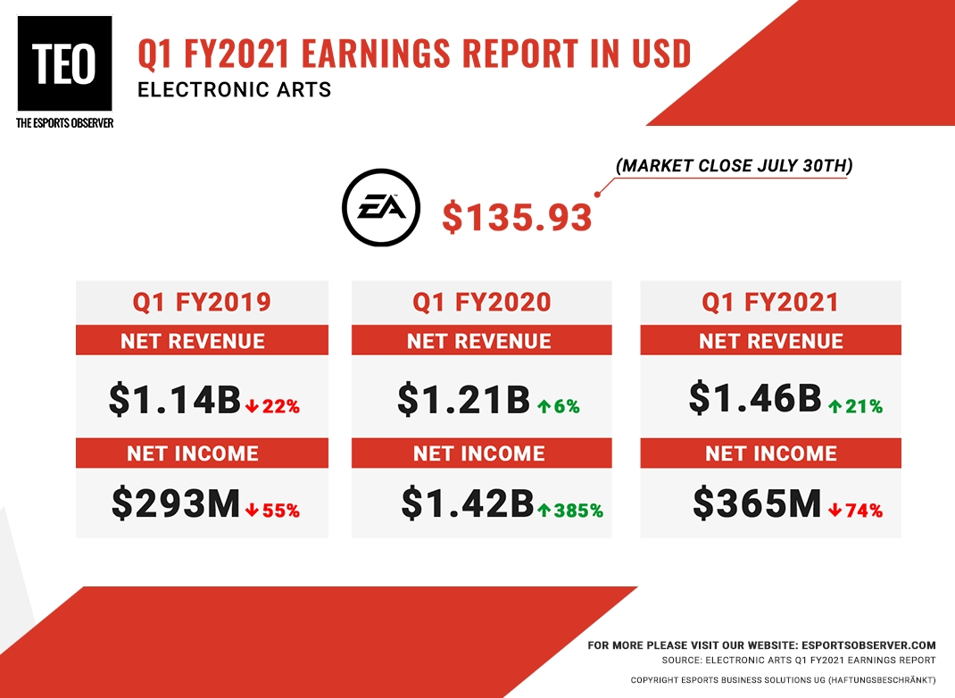Electronic Arts Reports $365M Profit For Fy 2021 First
