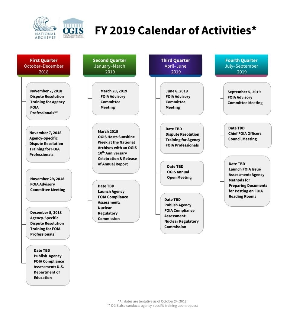 Fiscal Year 2019 | National Archives