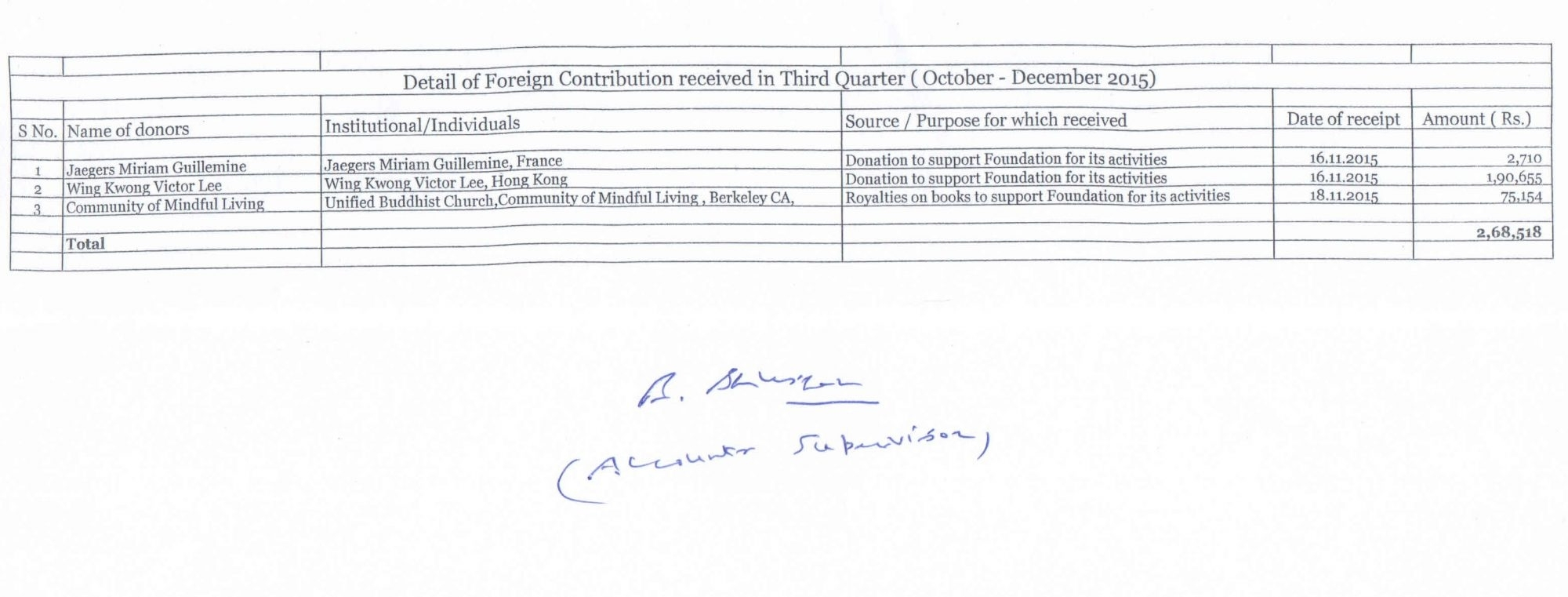 Statutory Disclosure As Per Goi-Fcra - The Foundation For