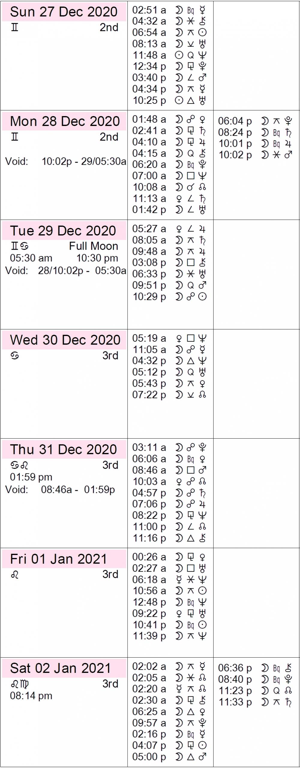 This Week In Astrology: November 29 To December 5, 2020