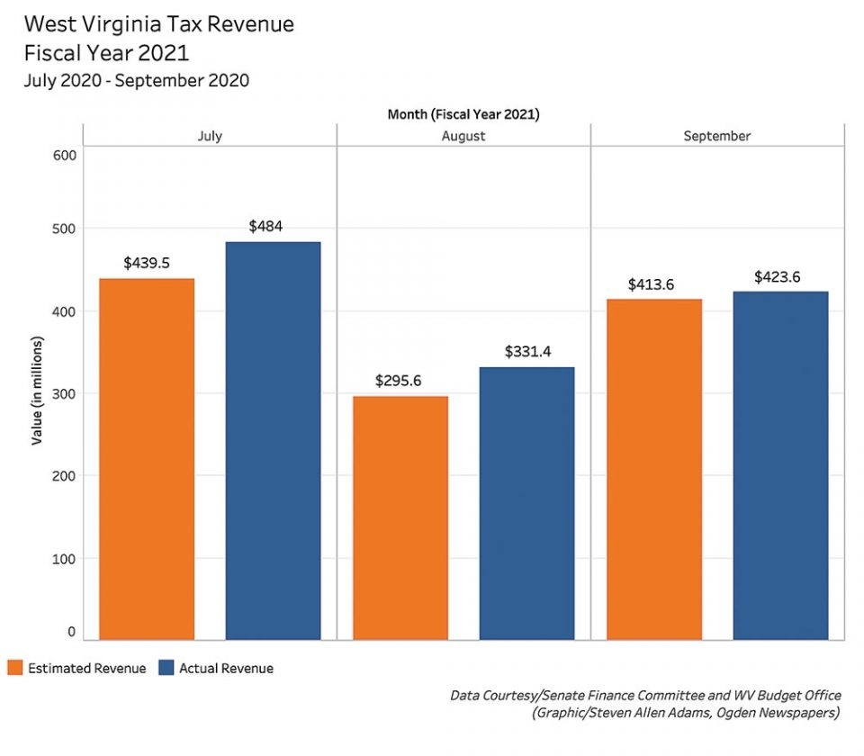 West Virginia Tax Revenues For First Quarter Of Fiscal Year