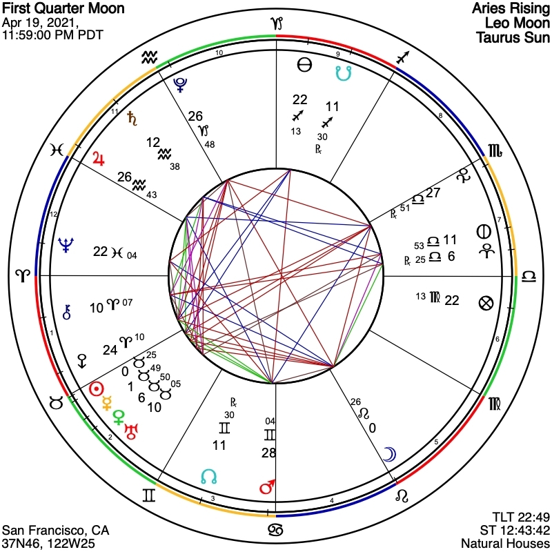 Astrograph - Chart For First Quarter Moon On April 19, 2021