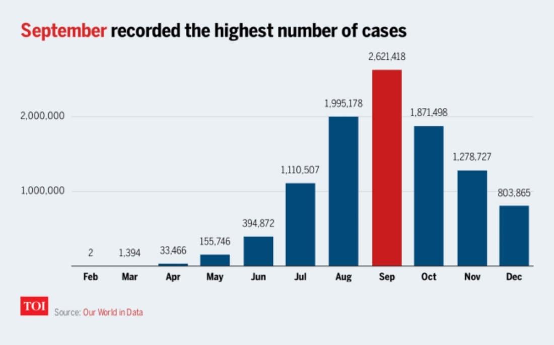 Coronavirus Calendar: How The Covid Pandemic Unfolded