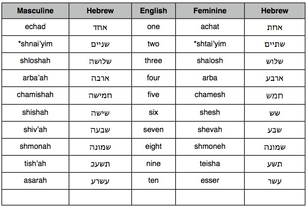 Hebrew Count From 0 To 100 - Israel And You