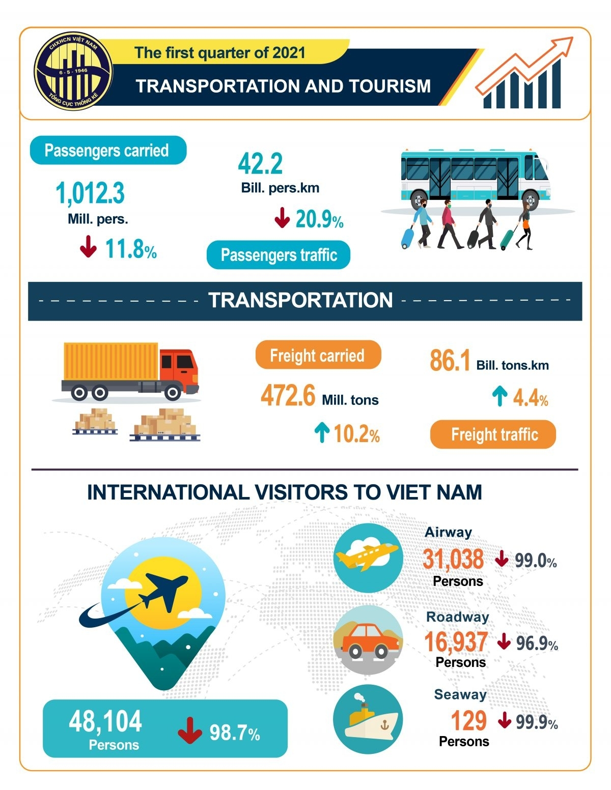 Infographic Transportation And Tourism In The First