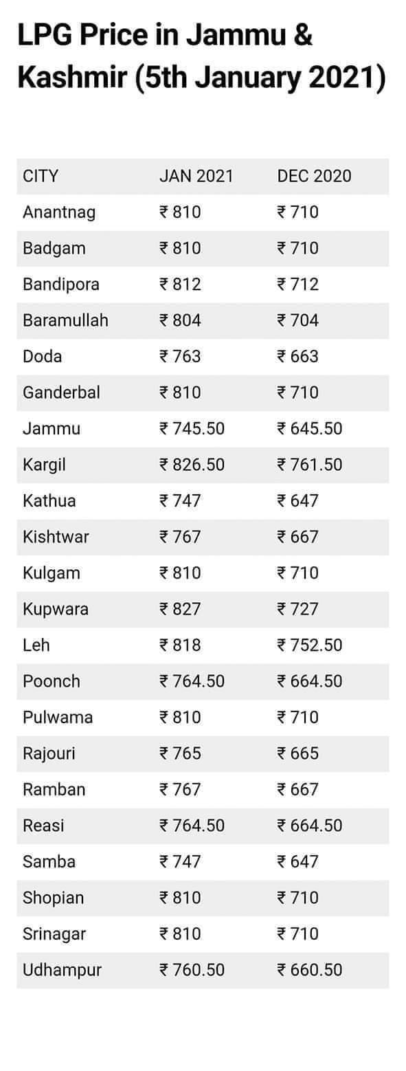 Lpg Cylinder Price ( Jan 2021 ) In J&K   Check District