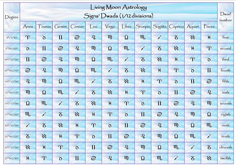 Moon Calendar And Zodiac Signs   Ten Free Printable