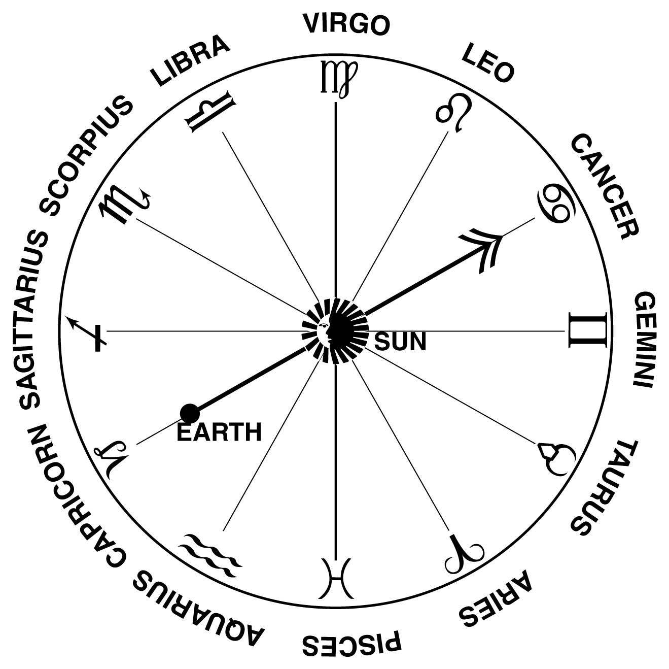 New Zodiac Calendar Dates   Ten Free Printable Calendar