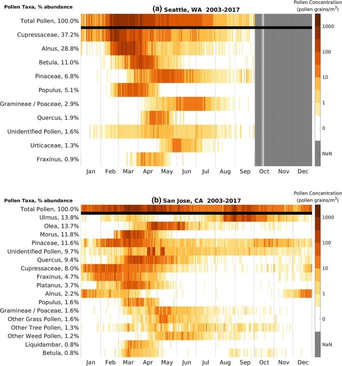 Pollen Calendars And Maps Of Allergenic Pollen In North